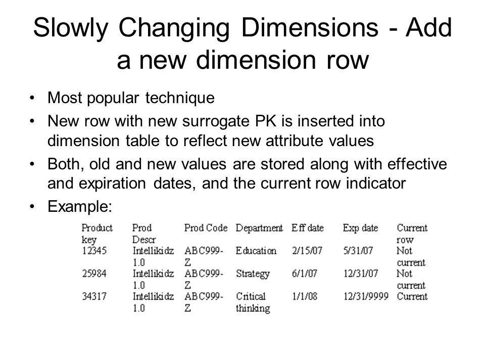 Slowly Changing Dimensions - Add a new dimension row