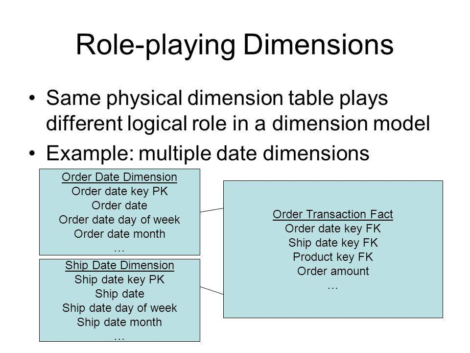 Role-playing Dimensions