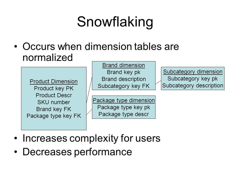 Snowflaking Occurs when dimension tables are normalized