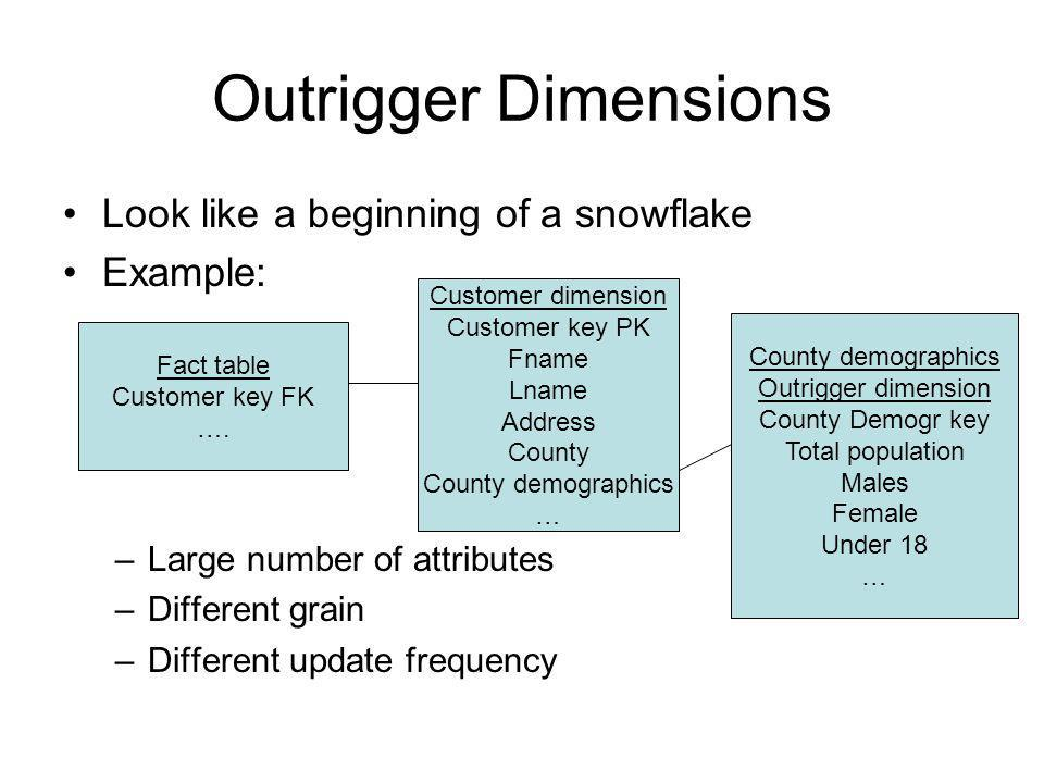 Outrigger Dimensions Look like a beginning of a snowflake Example: