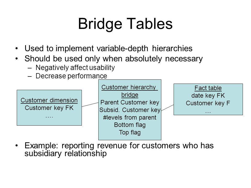 Bridge Tables Used to implement variable-depth hierarchies