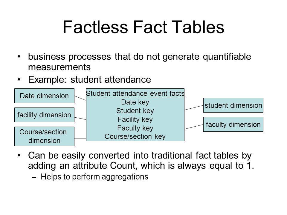 Student attendance event facts