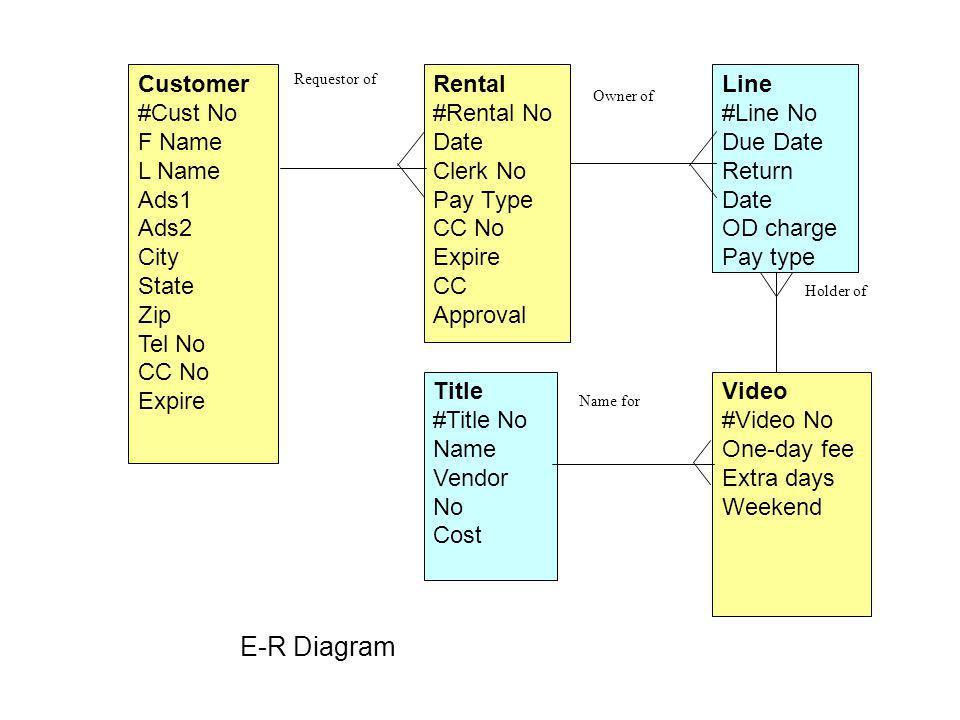 E-R Diagram Customer #Cust No F Name L Name Ads1 Ads2 City State Zip
