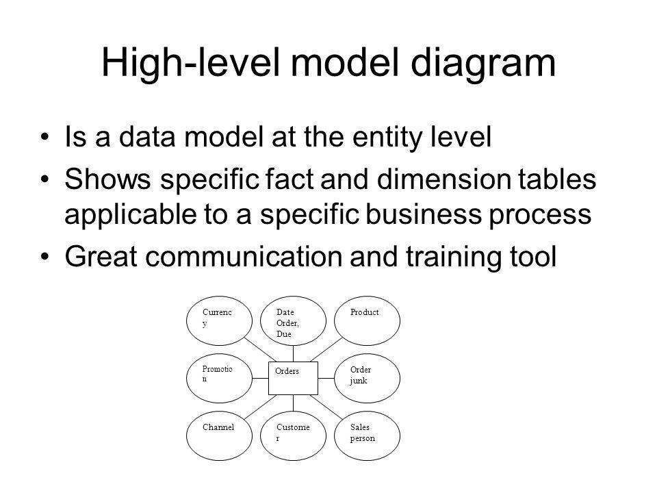 High-level model diagram