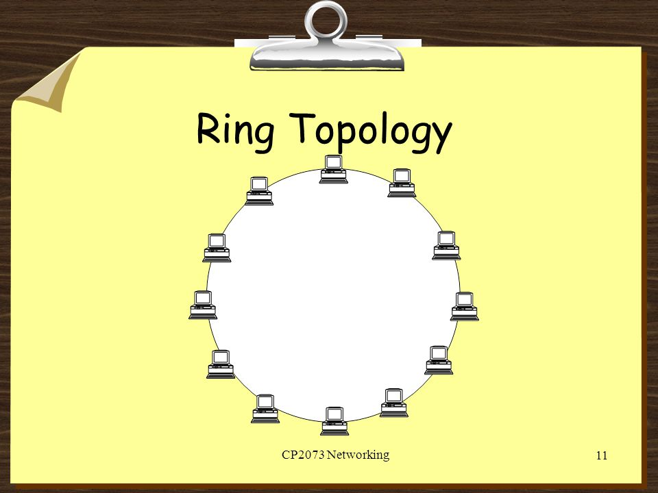 Ring Topology CP2073 Networking