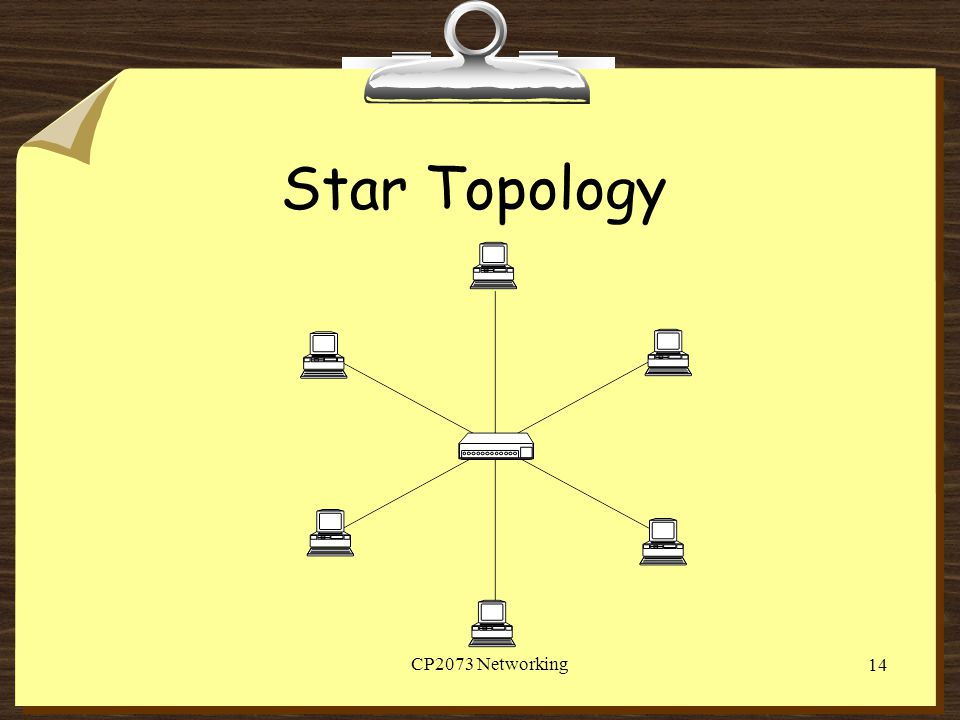 Star Topology CP2073 Networking