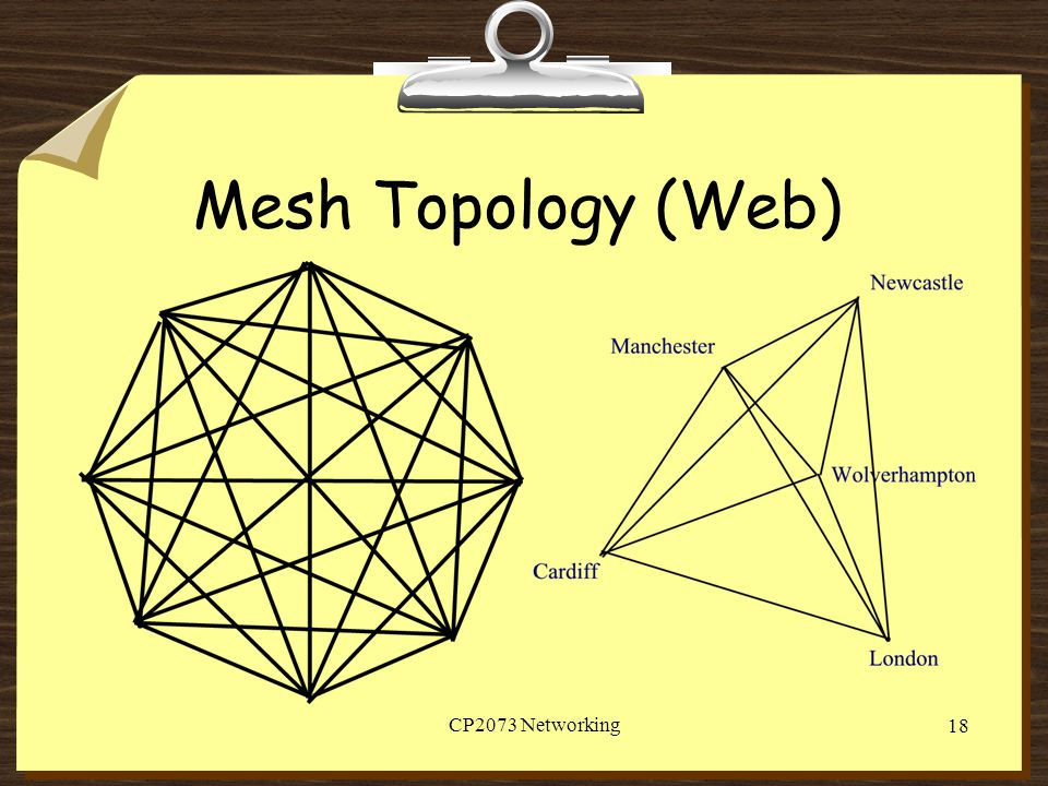 Mesh Topology (Web) CP2073 Networking