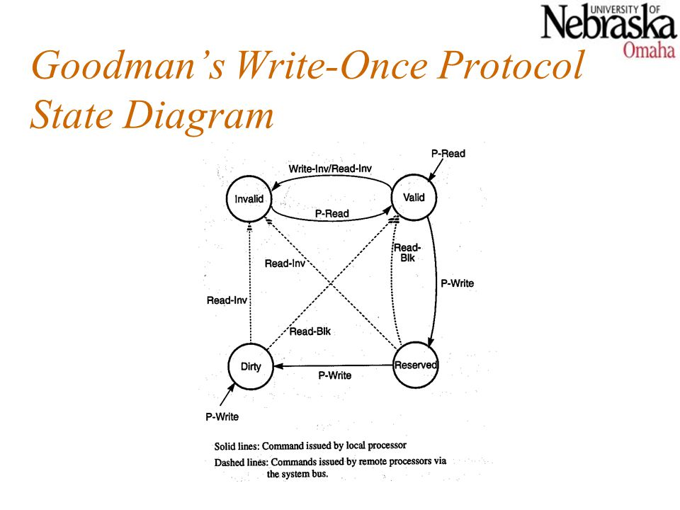 Goodman's Write-Once Protocol State Diagram