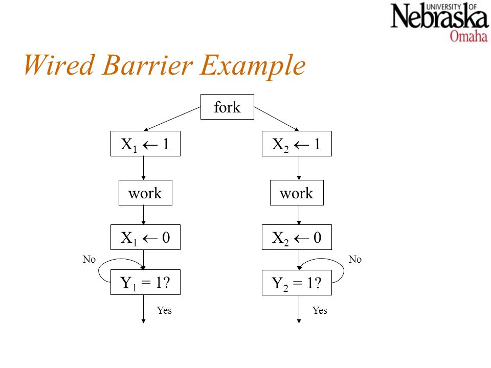 Wired Barrier Example fork X1  1 X2  1 work work X1  0 X2  0