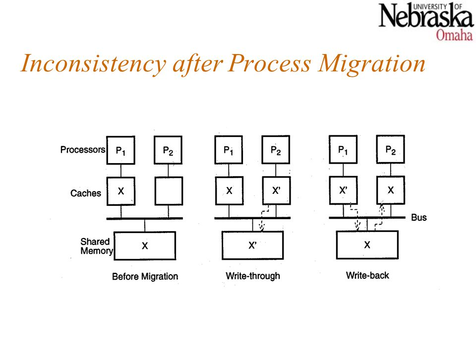 Inconsistency after Process Migration