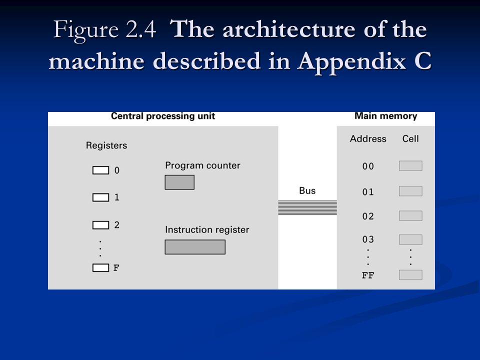 Figure 2.4 The architecture of the machine described in Appendix C
