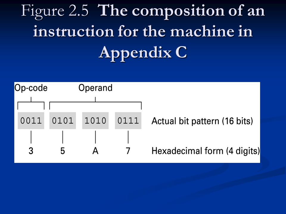 Figure 2.5 The composition of an instruction for the machine in Appendix C