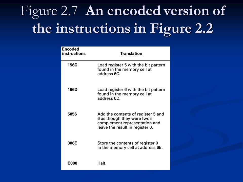 Figure 2.7 An encoded version of the instructions in Figure 2.2