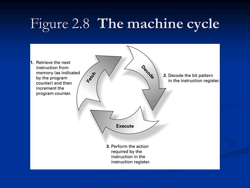 Figure 2.8 The machine cycle