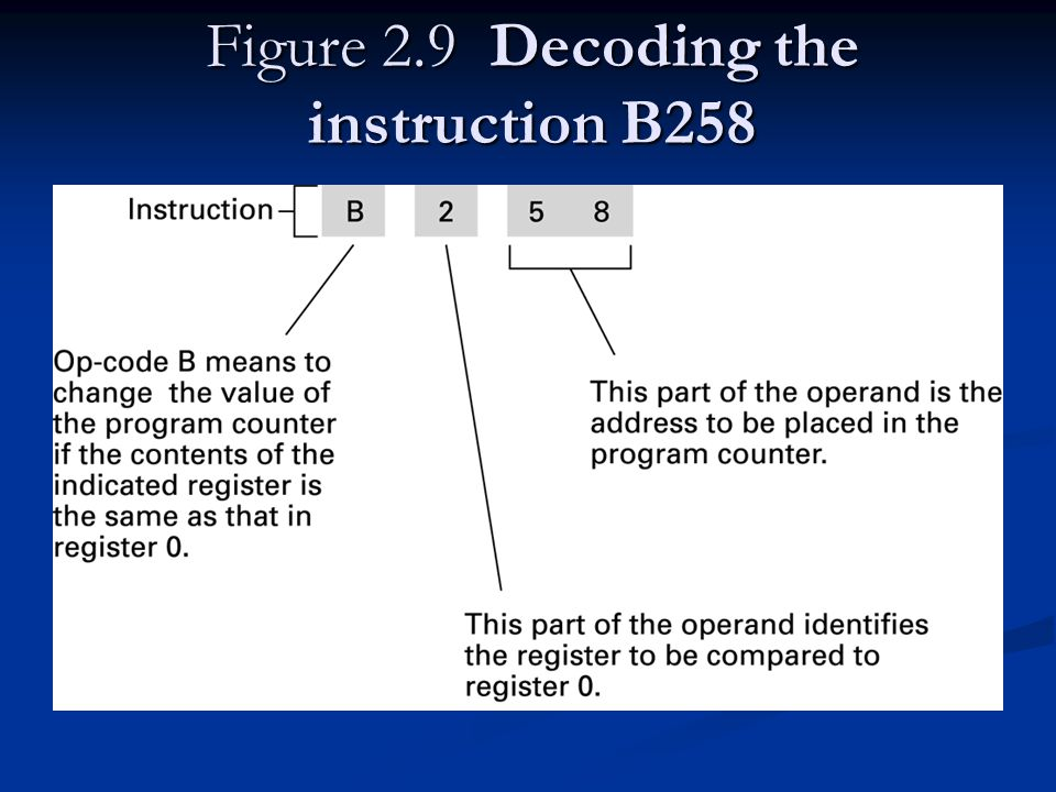 Figure 2.9 Decoding the instruction B258