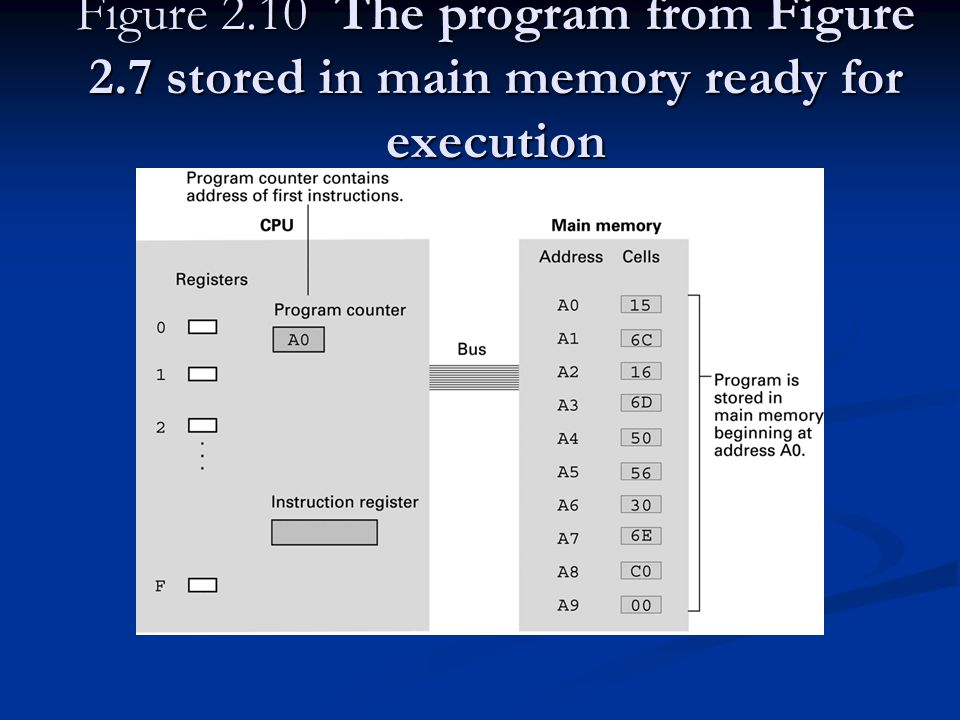 Figure The program from Figure 2