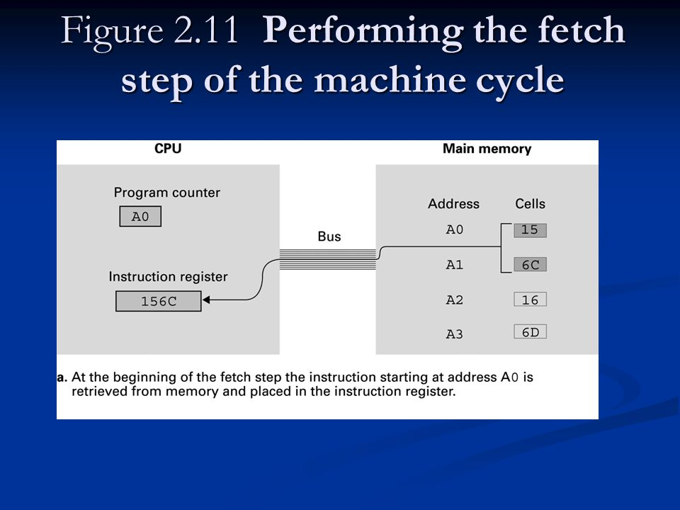 Figure 2.11 Performing the fetch step of the machine cycle