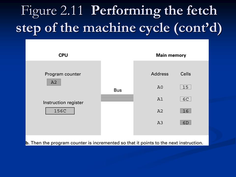 Figure 2.11 Performing the fetch step of the machine cycle (cont'd)