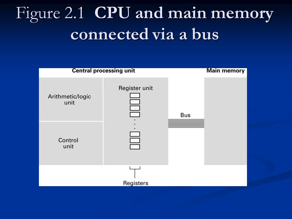 Figure 2.1 CPU and main memory connected via a bus