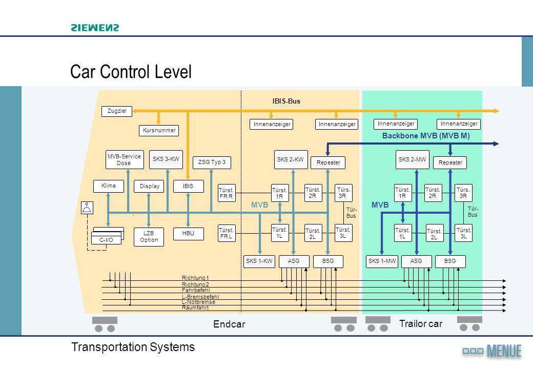 Car Control Level Endcar Trailor car Backbone MVB (MVB M) MVB MVB
