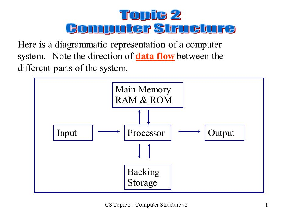 CS Topic 2 - Computer Structure v2