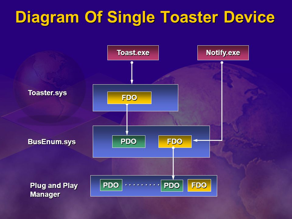 Diagram Of Single Toaster Device