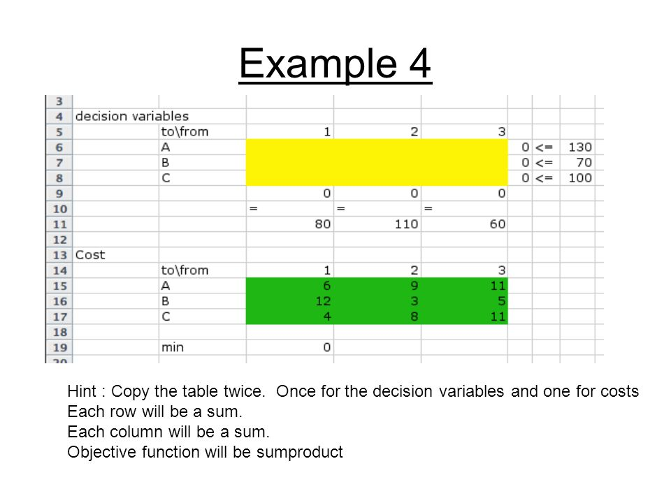 Example 4 Hint : Copy the table twice. Once for the decision variables and one for costs. Each row will be a sum.