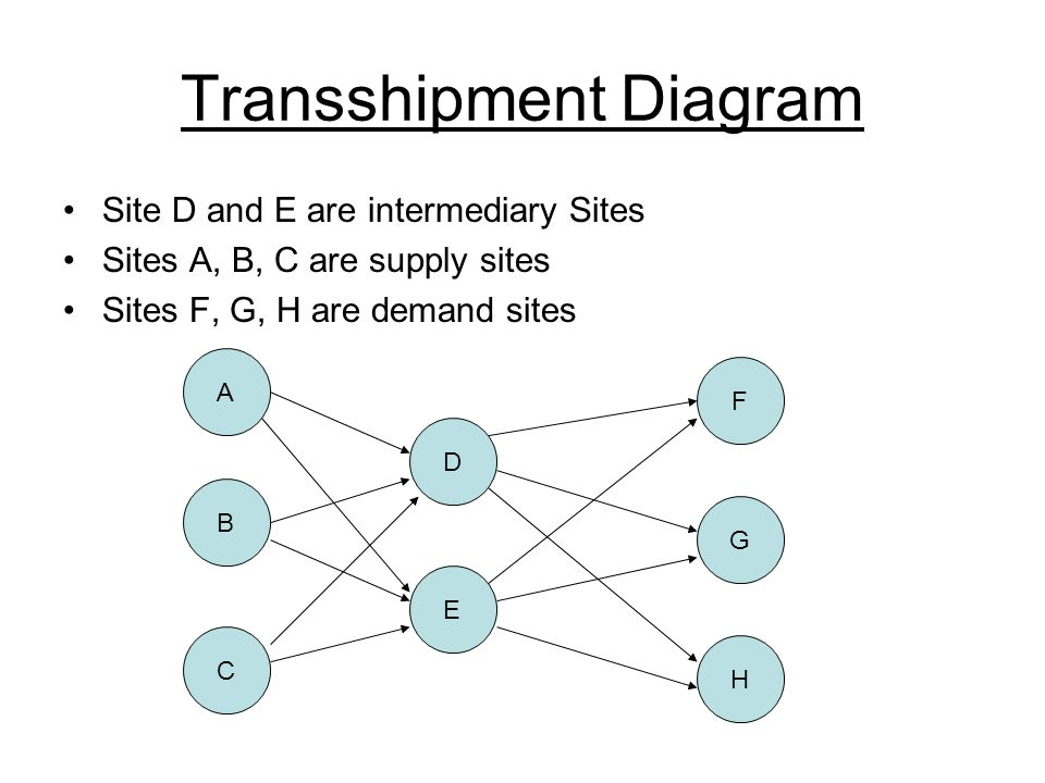 Transshipment Diagram
