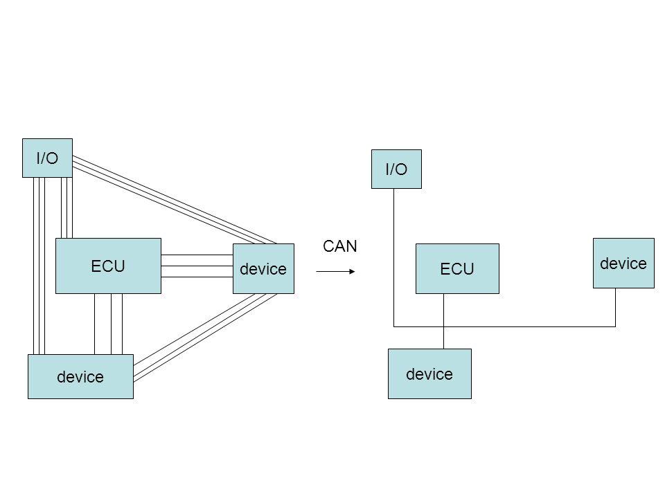 ECU device I/O ECU I/O device CAN