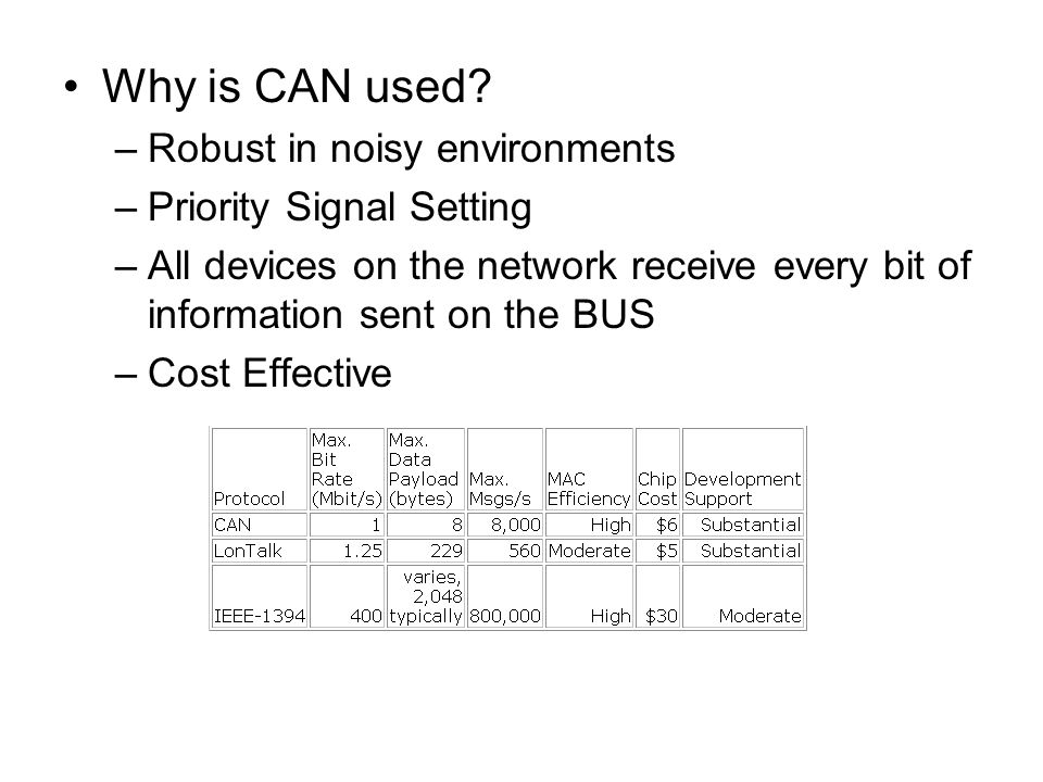 Why is CAN used Robust in noisy environments Priority Signal Setting