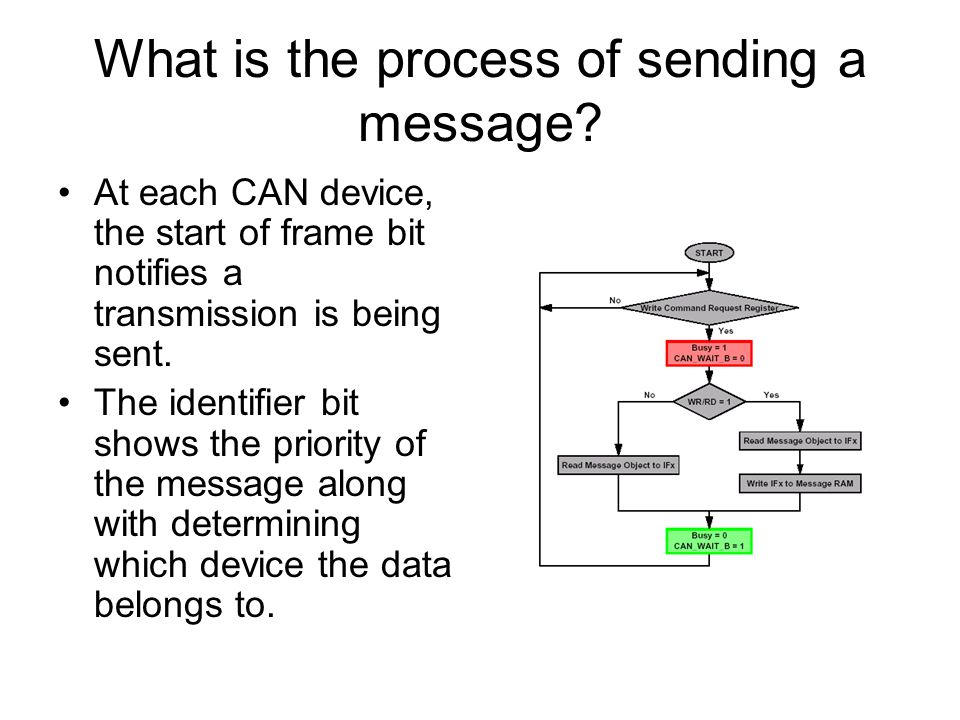 What is the process of sending a message