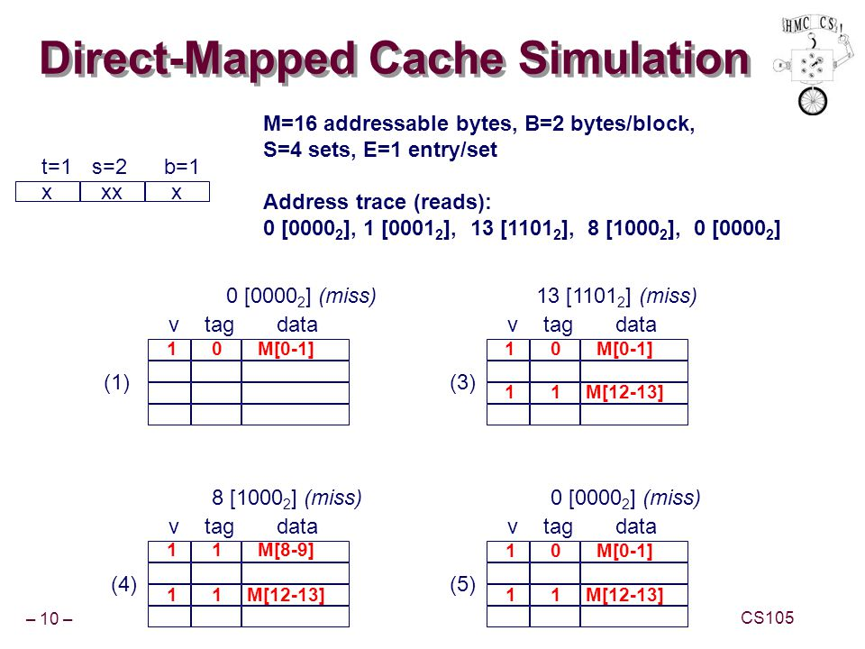 Direct-Mapped Cache Simulation