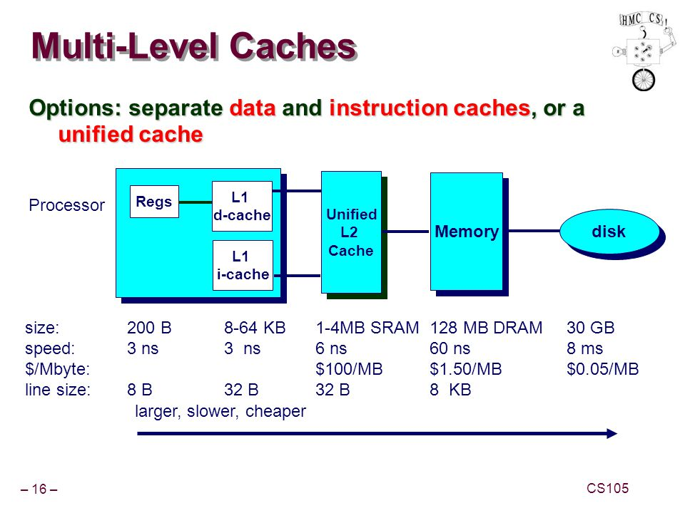 Multi-Level Caches Options: separate data and instruction caches, or a unified cache. Unified. L2.