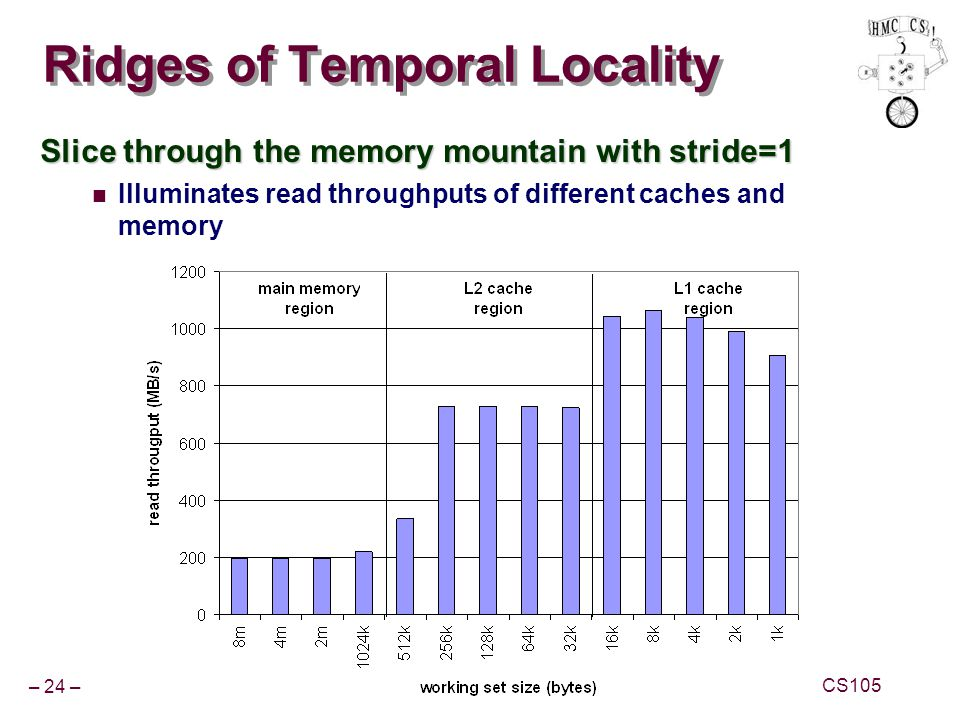 Ridges of Temporal Locality