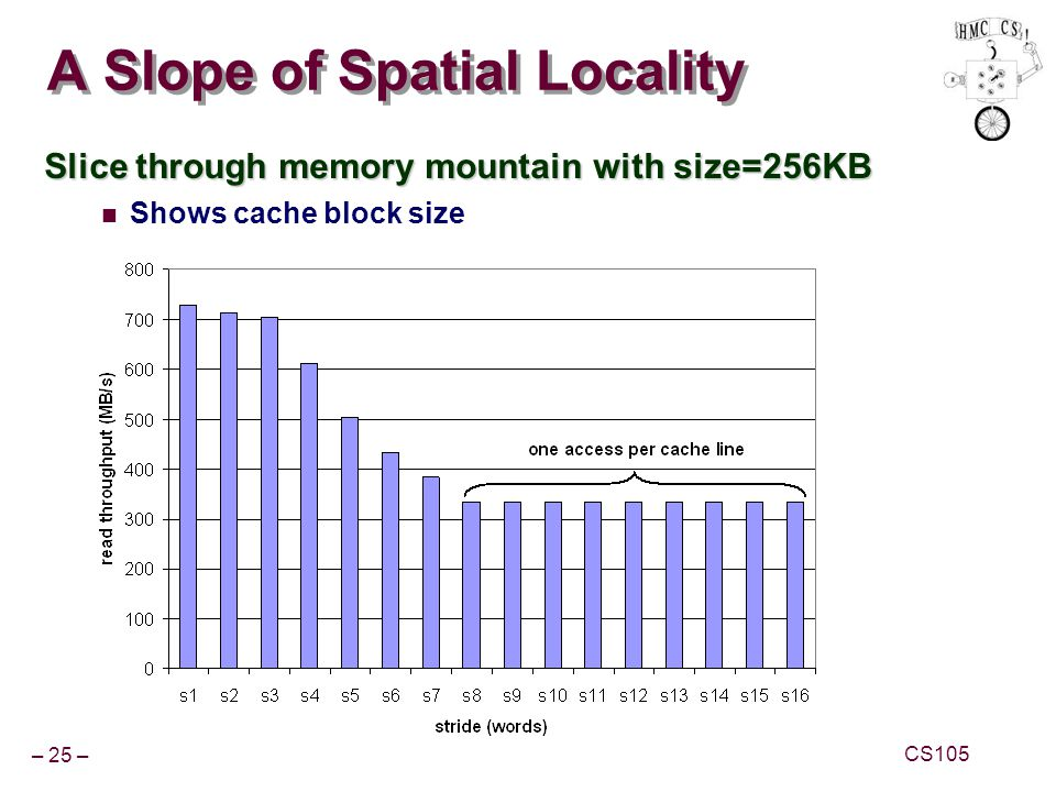 A Slope of Spatial Locality