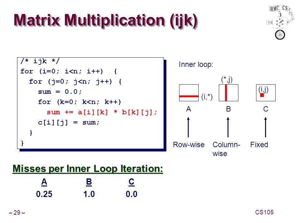 Matrix Multiplication (ijk)