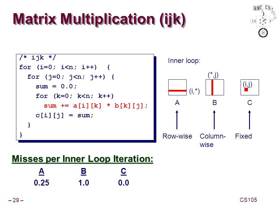 Matrix Multiplication (ijk)