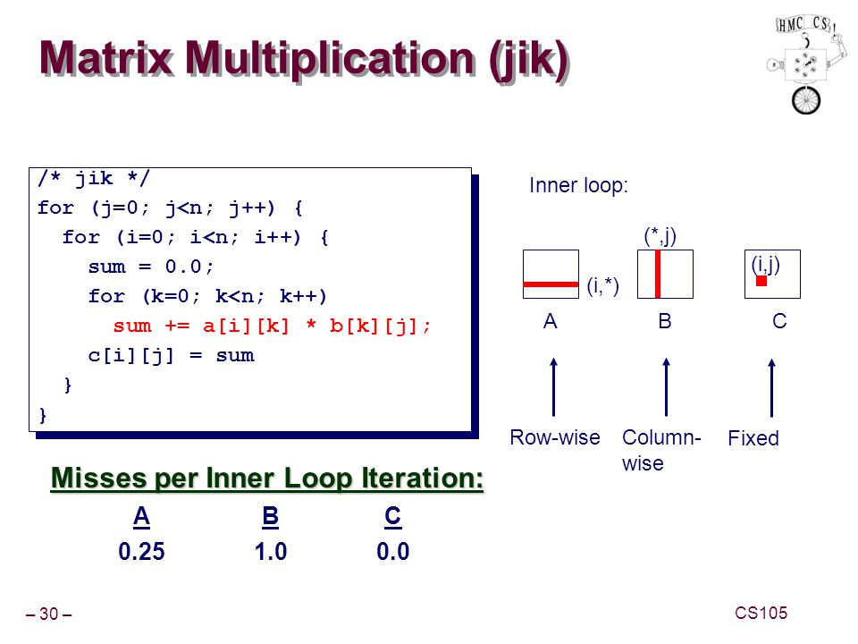 Matrix Multiplication (jik)