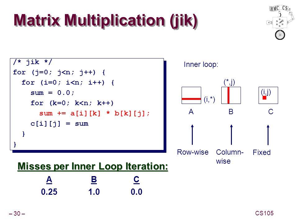 Matrix Multiplication (jik)