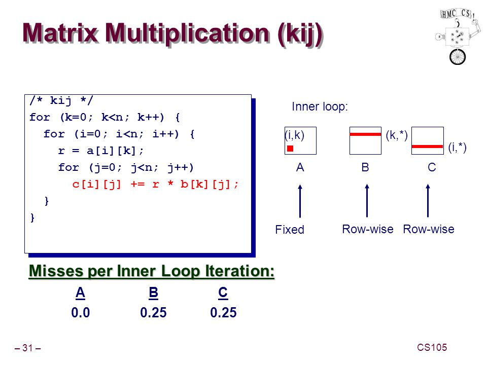 Matrix Multiplication (kij)