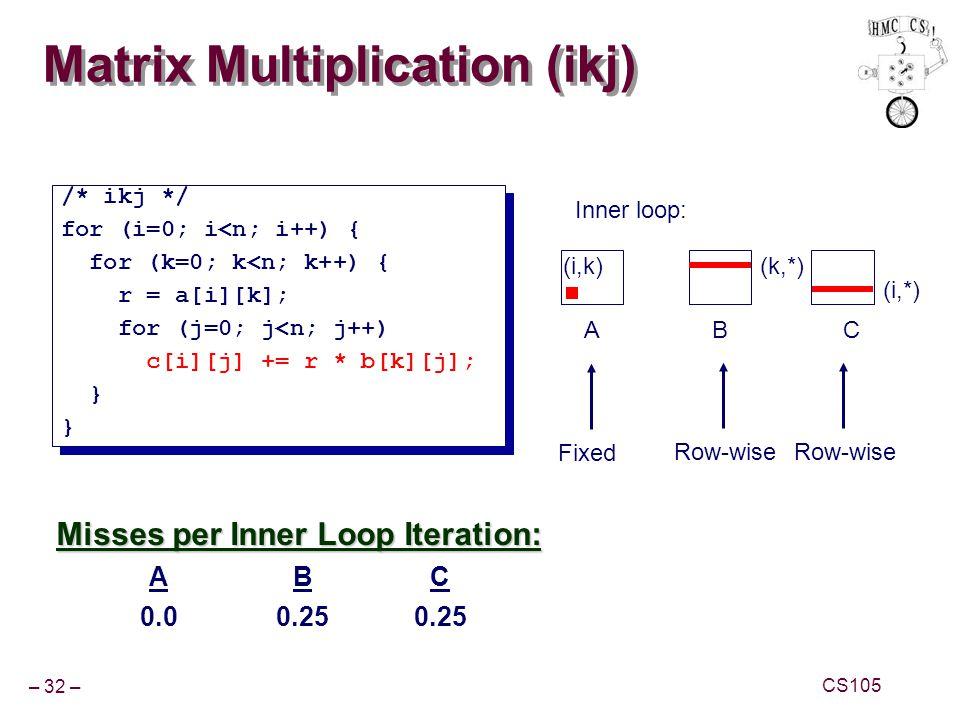 Matrix Multiplication (ikj)