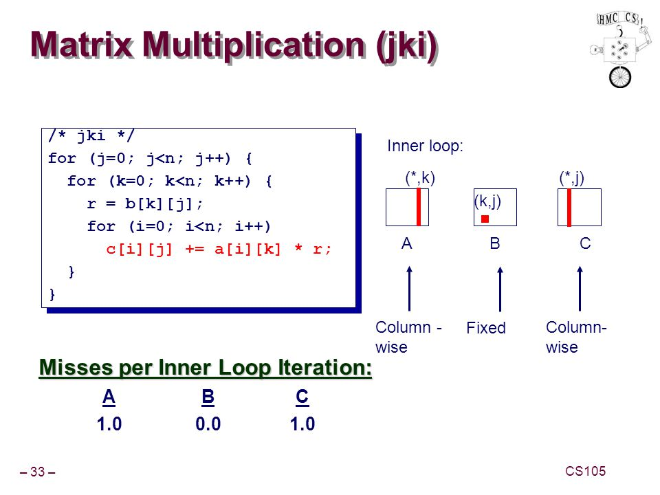 Matrix Multiplication (jki)