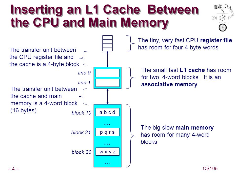 Inserting an L1 Cache Between the CPU and Main Memory