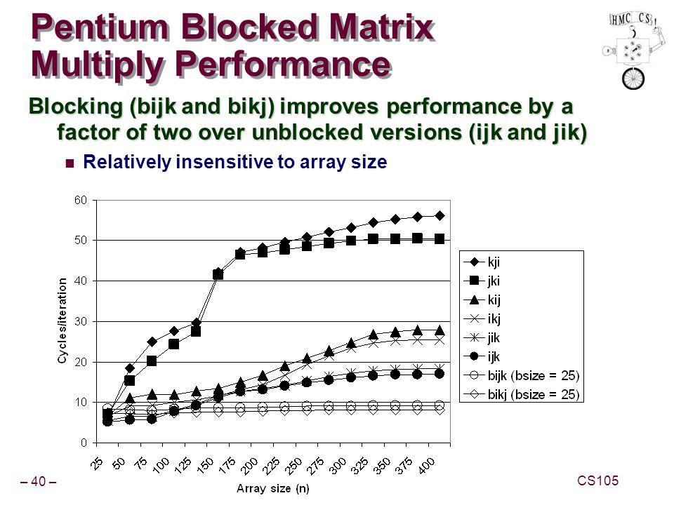 Pentium Blocked Matrix Multiply Performance
