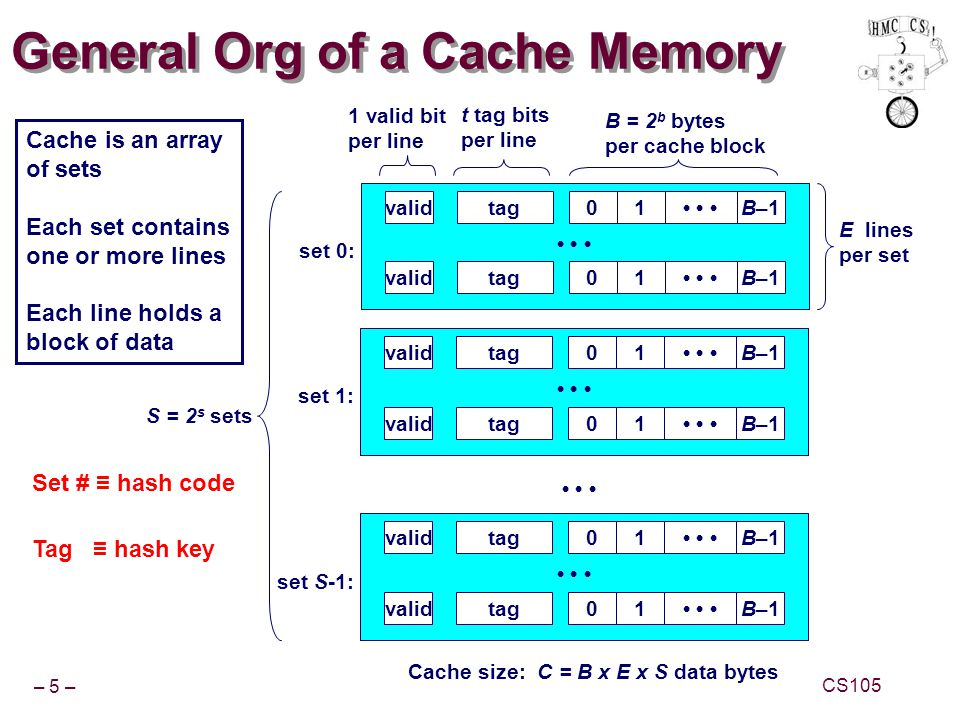 General Org of a Cache Memory