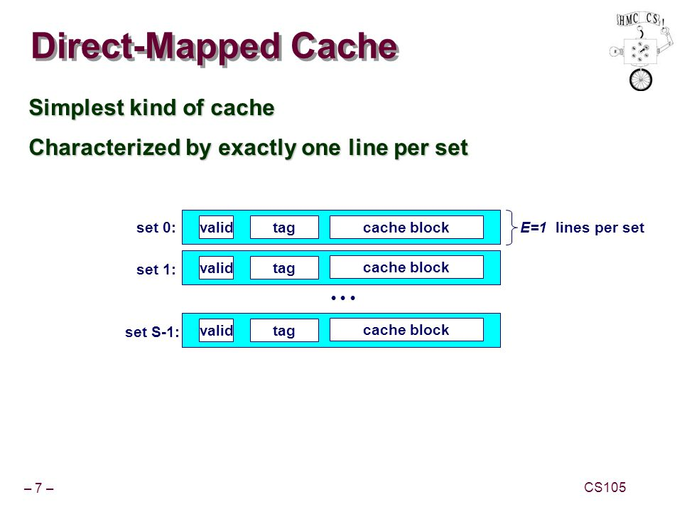 Direct-Mapped Cache Simplest kind of cache