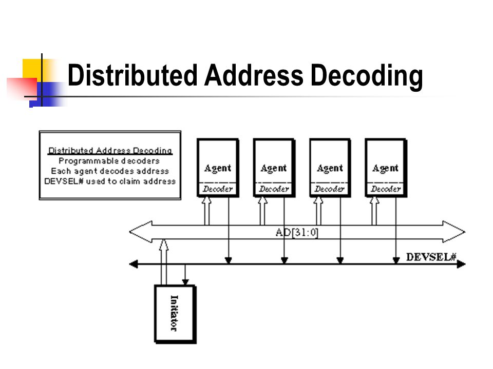 Distributed Address Decoding
