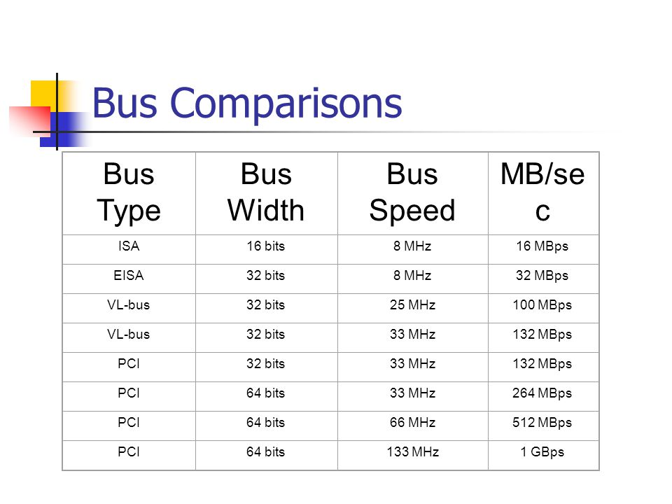 Bus Comparisons Bus Type Bus Width Bus Speed MB/sec ISA 16 bits 8 MHz