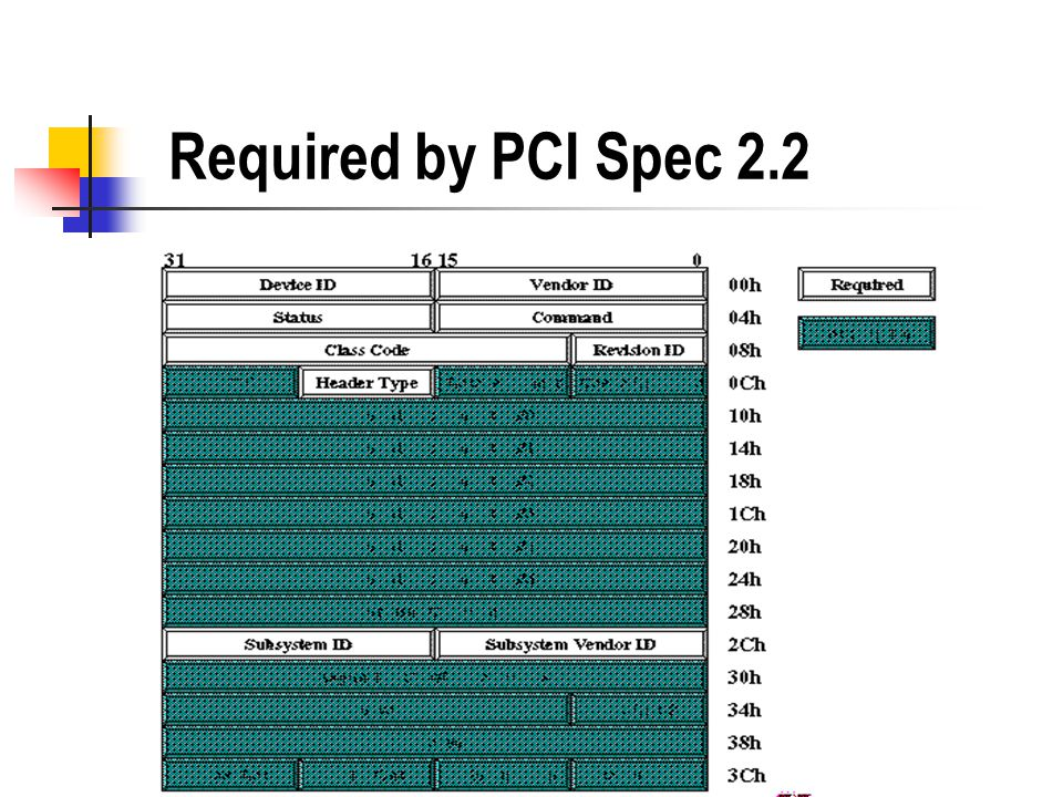 Required by PCI Spec 2.2