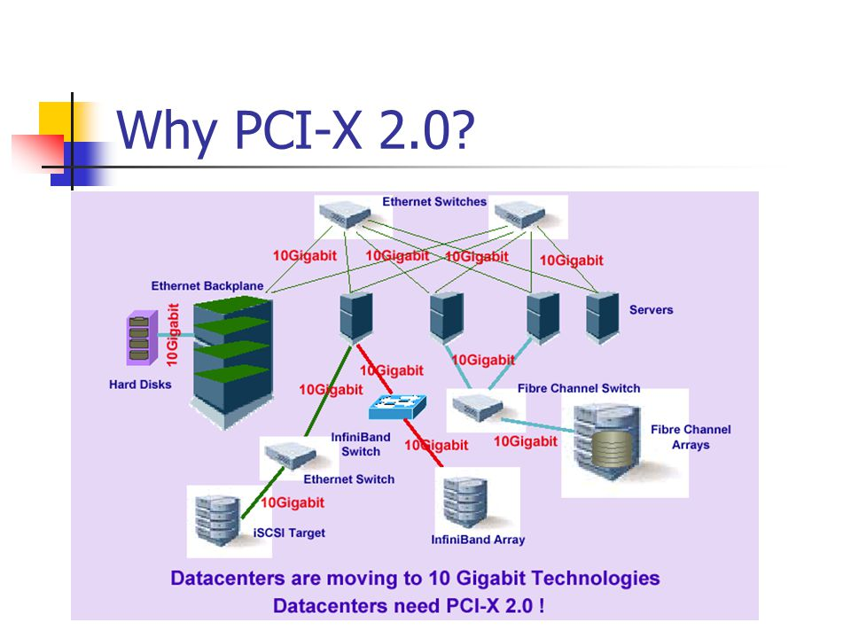 Why PCI-X 2.0